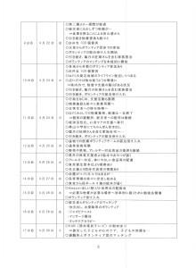 震災のあゆみ②